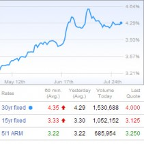 Live streaming Mortgage Rates